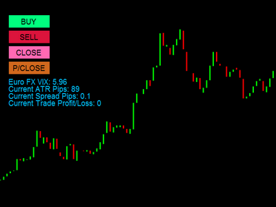The Ultimate Forex Trading Trick